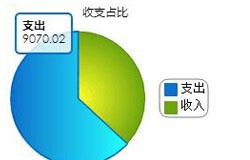 利润低产品数据盘点