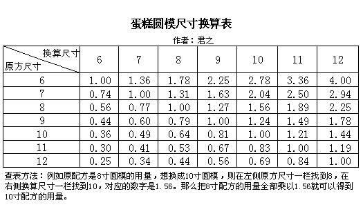 6-12寸蛋糕配方换算公式与方法 蛋糕尺寸换算表